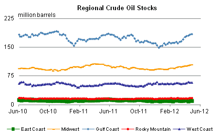US Regional Oil Inventories May 8, 2012