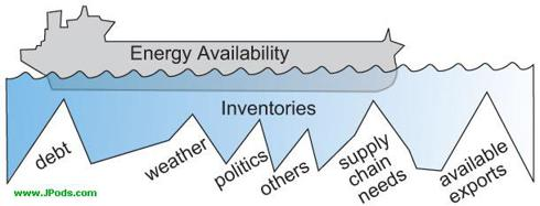 Energy Availability