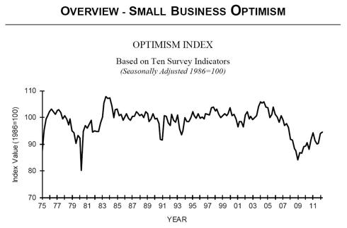 Smalll Business Optimism -NFIB