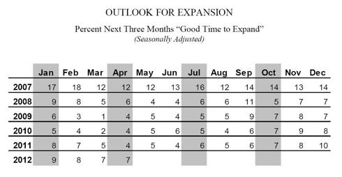 NFIB Outlook for Expansion