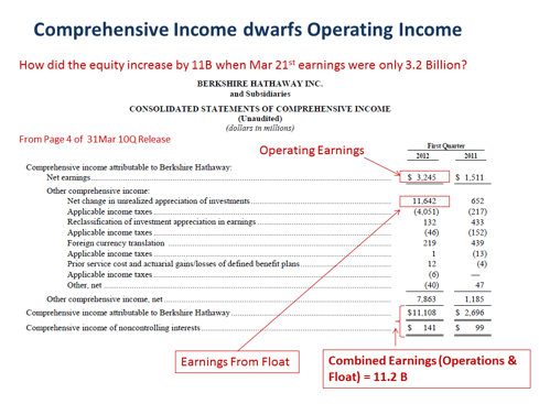 Comprehensive Income dwarfs Operating Income