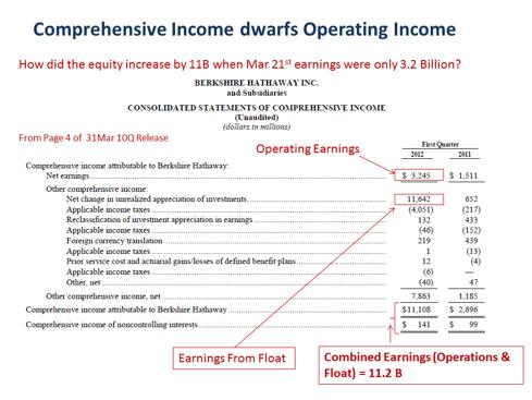 Comprehensive Income dwarfs Operating Income