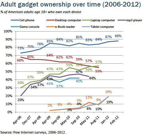 Gadget Usage and Type Amongst Adults