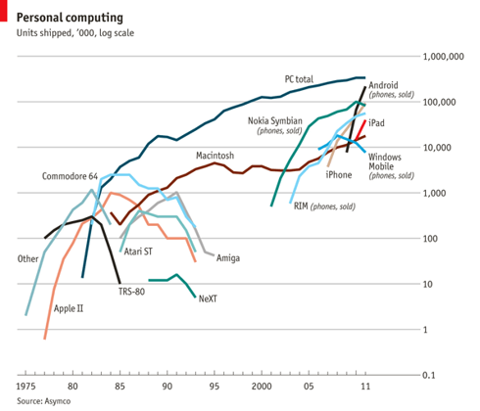 Economist Platform Usage World-wide