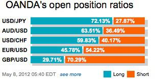 Position % May 8