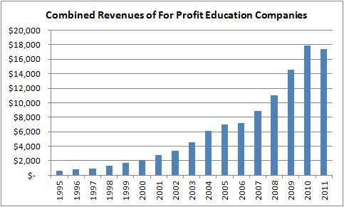 Revenues of For-Profit Education Companies