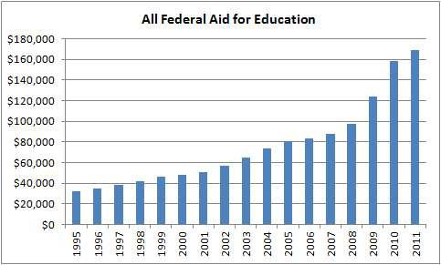Federal Aid for Education