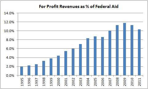 For-Profit Revenue Vs Federal Education Aid