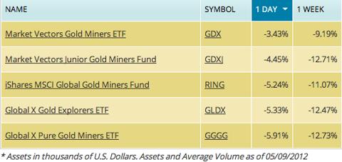 gold miners etf, gdx, gdxj, gggg, gldx, ring