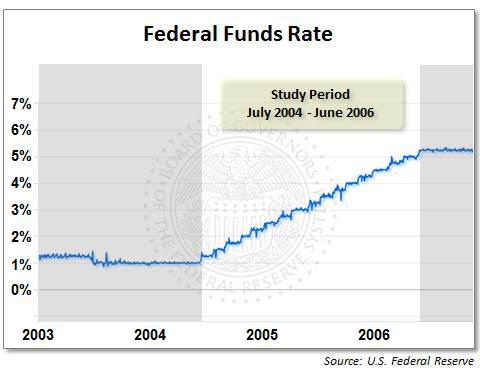 Federal Funds Rate, July 2004 - June 2006