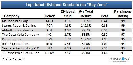 2019 List of 390 5%+ Yielding High Dividend Stocks