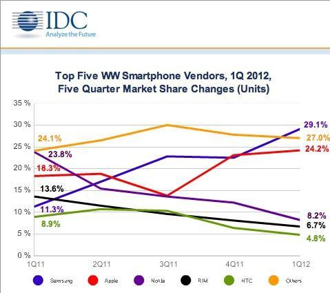 Top Five Smartphone Vendors in first quarter of 2012