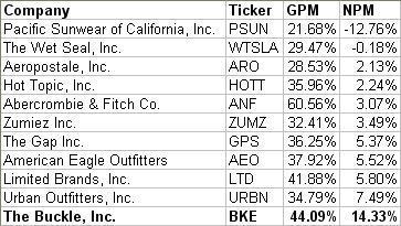 Comparison of Profit Margins - BKE Peer Group