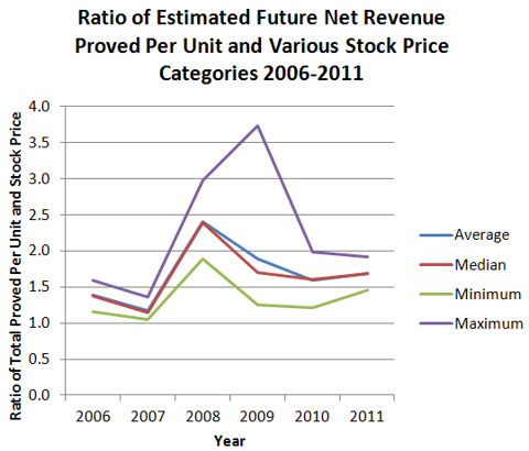 Ratio of Estimated Future Net Revenue Proved Per Unit and Various Stock Price Categories 2006-2011