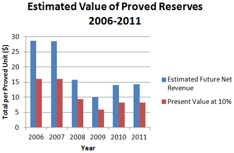 Estimated Value of Proved Reserves 2006-2011
