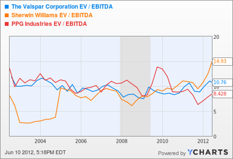 VAL EV / EBITDA Chart