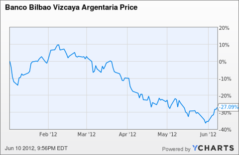 BBVA Chart
