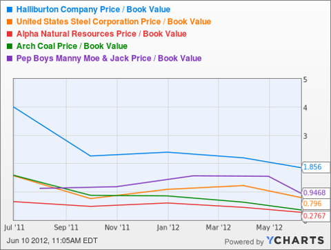 HAL Price / Book Value Chart