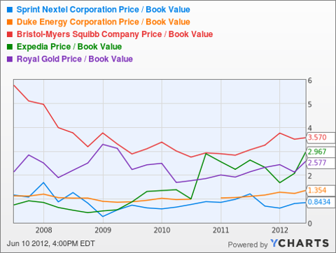 S Price / Book Value Chart