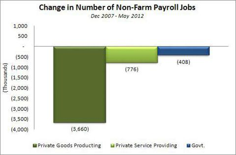 Change in Non-Farm Payrolls Dec 2007 - May 2012