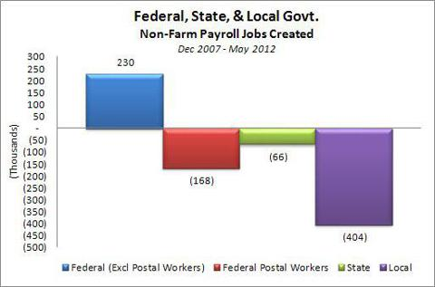 Federal, State, Local Govt Change in Non-Farm Payrolls Dec 2007 - May 2012