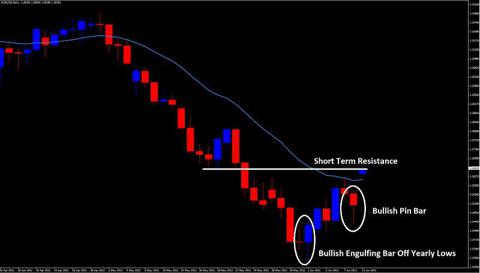 pin bar setup price action trading 2ndskiesforex.com june 10th
