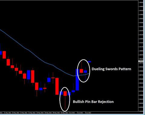 pin bar strategy dueling swords pattern 2ndskiesforex.com june 10th