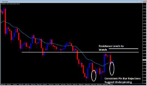 price action pin bar reversals 2ndskiesforex.com june 10th