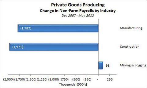 Private Goods Producing Sector Change in Non-Farm Payrolls Dec 2007 - May 2012
