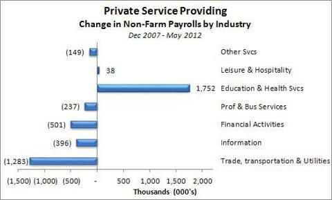 Private Service Providing Sector Change in Payrolls Dec 2007 - May 2012