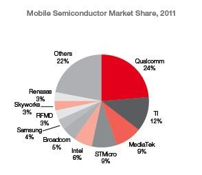 Mobile Semiconductor Market Share 2011