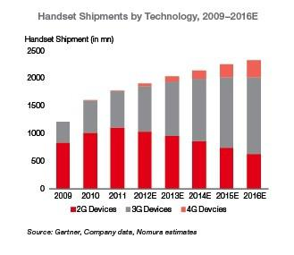 Handset Shipments by Technology, projections through 2016