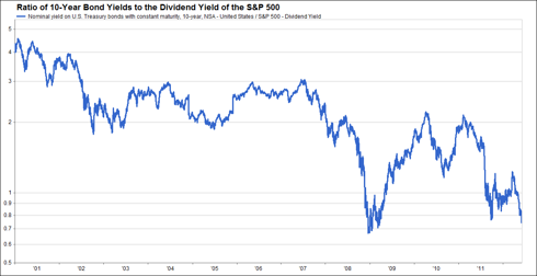 Ratio of 10-Year Bond Yields to the Dividend Yield of the S&amp;P 500