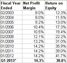 10 yr Profit Margin and ROE