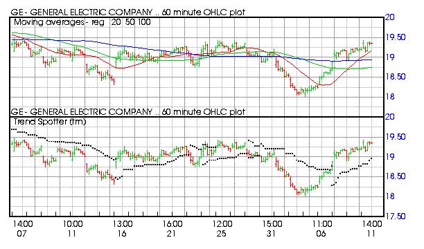 Horizon derivative trading systems