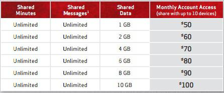 Verizon Share Everything Data Plans