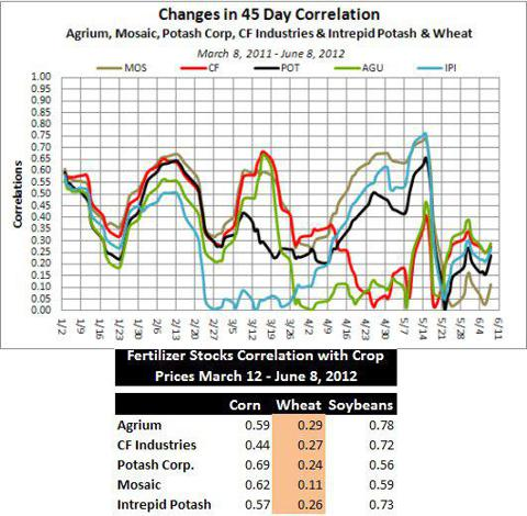 Wheat Correlation with select fertilizer stocks.