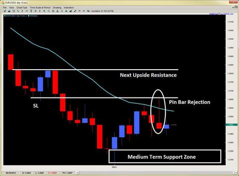 pin bar strategy price action trading 2ndskiesforex.com june 12th