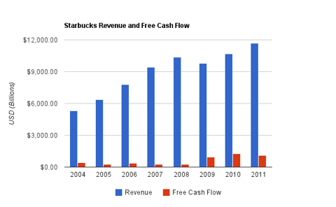 Starbucks Revenue Chart
