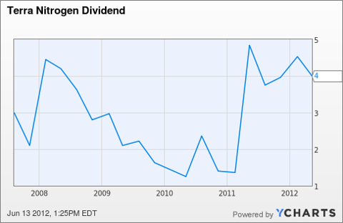 TNH Dividend Chart