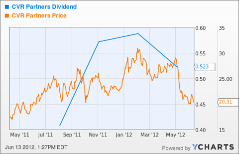UAN Dividend Chart