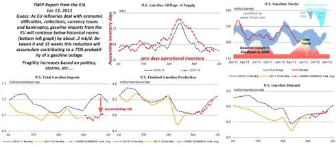June 13, 2012 TWIP indicators of oil supply shock.