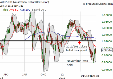 Sell-off in the Australian dollar takes a pause