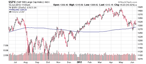 sp-1-year-with-200-dma