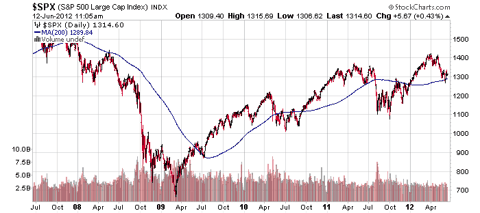 sp-5-year-with-200-dma