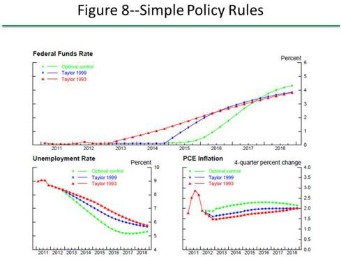 Economic Outcomes of Simple Rules for Monetary Policy