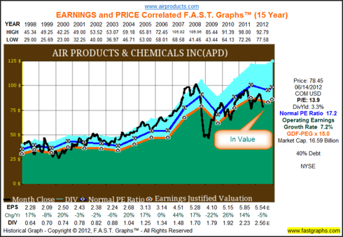 Historical Graph for Air Products & Chemicals (<a href='http://seekingalpha.com/symbol/APD' title='Air Products and Chemicals, Inc.'>APD</a>)