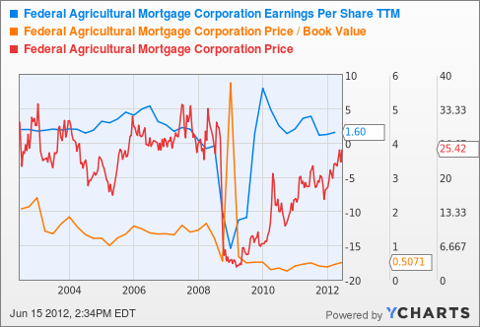 AGM Earnings Per Share TTM Chart