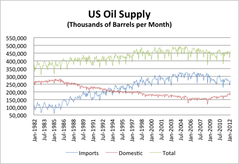 6.15.12 Oil Supply.png