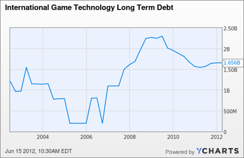 IGT Long Term Debt Chart